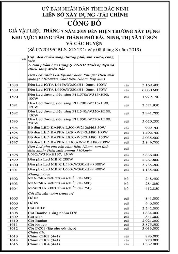 Bảng Giá Liên Sở Xây Dựng Bắc Ninh Quý Iii 1